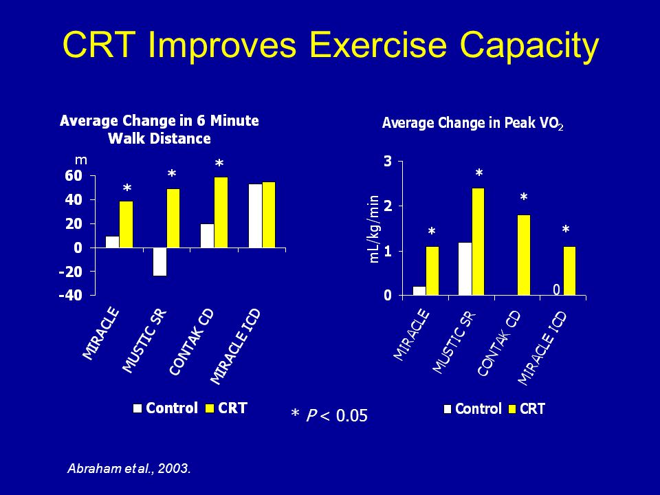 CRT Improves Exercise Capacity