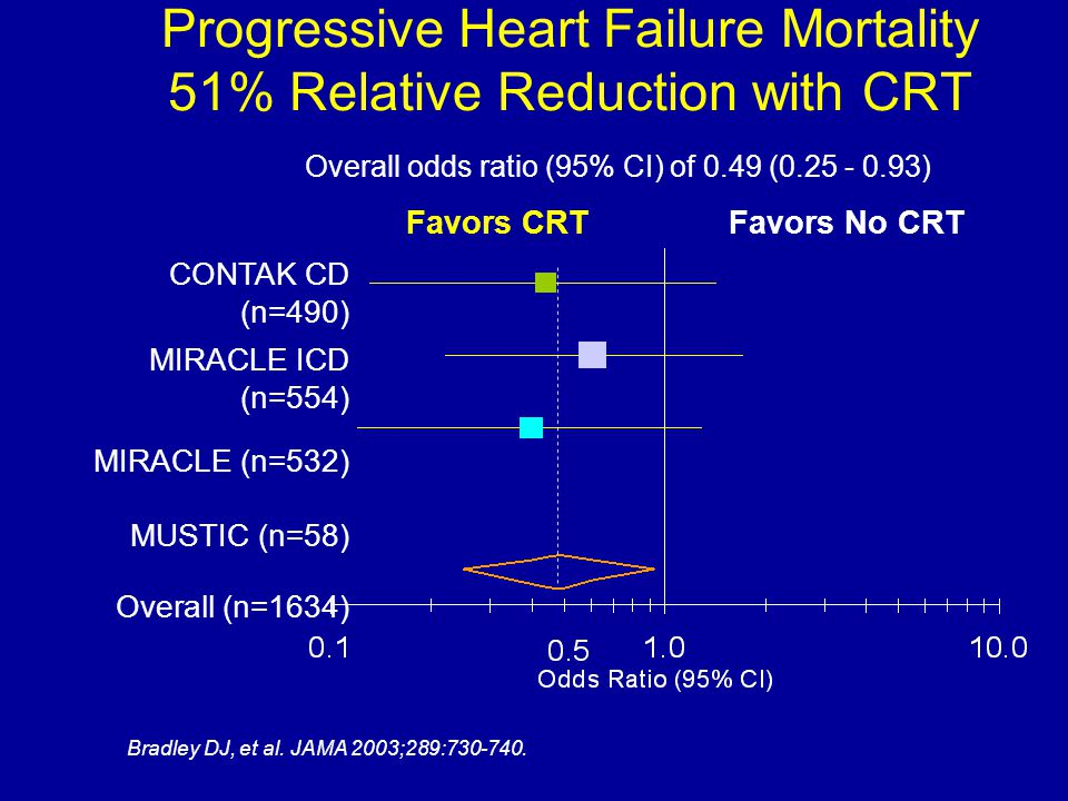 Progressive Heart Failure Mortality 51% Relative Reduction with CRT