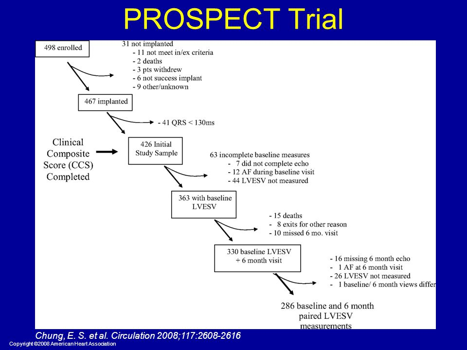 PROSPECT Trial Chung, E. S. et al. Circulation 2008;117:2608-2616