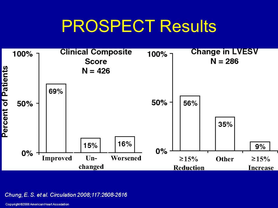 PROSPECT Results Chung, E. S. et al. Circulation 2008;117:2608-2616