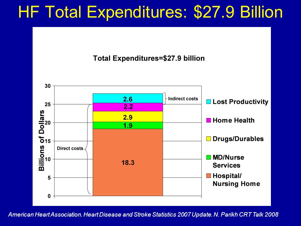 HF Total Expenditures: $27.9 Billion