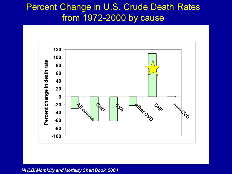 Percent Change in U.S. Crude Death Rates from 1972-2000 by cause
