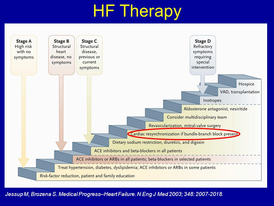 HF Therapy Jessup M, Brozena S. Medical Progress--Heart Failure. N Eng J Med 2003; 348: 2007-2018.