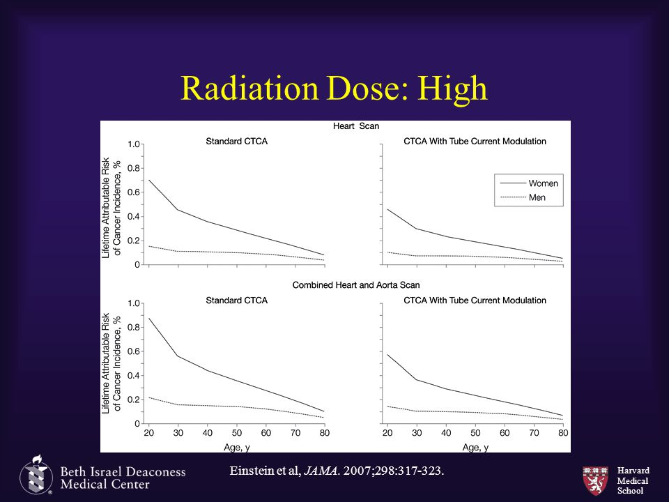 Radiation Dose: High Einstein et al, JAMA. 2007;298:317-323.