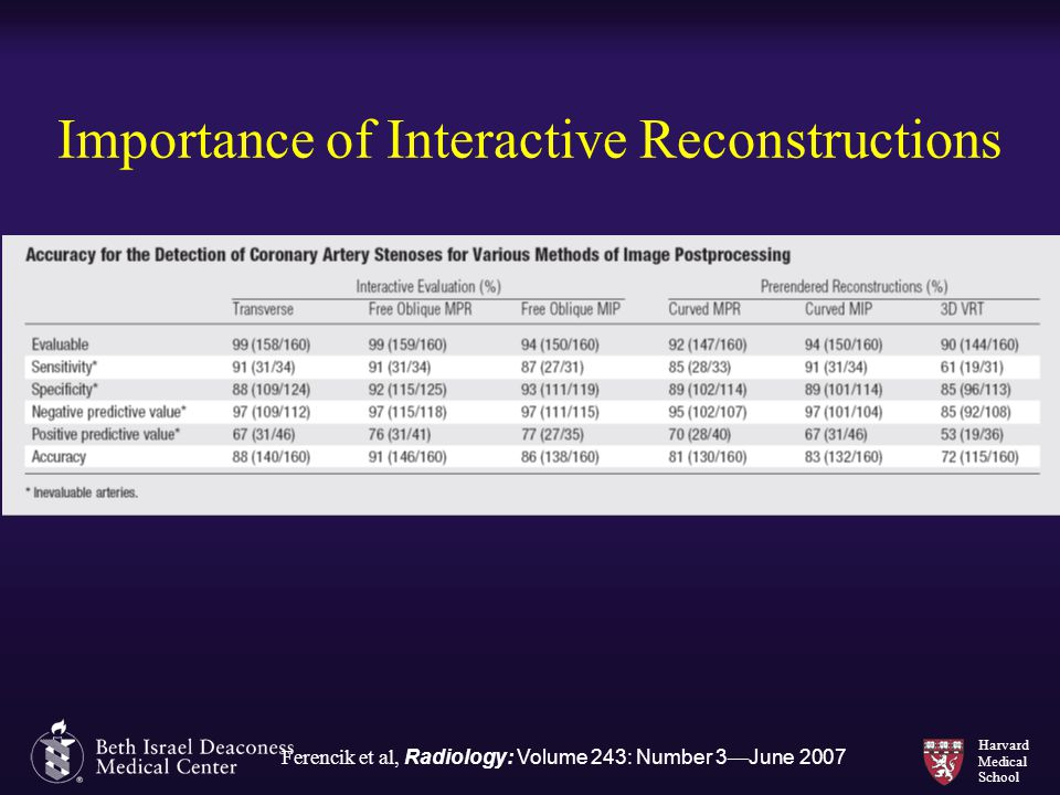 Importance of Interactive Reconstructions