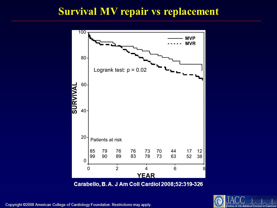 Survival MV repair vs replacement