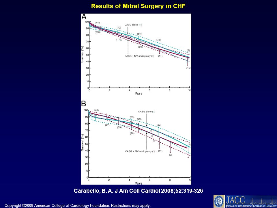 Results of Mitral Surgery in CHF