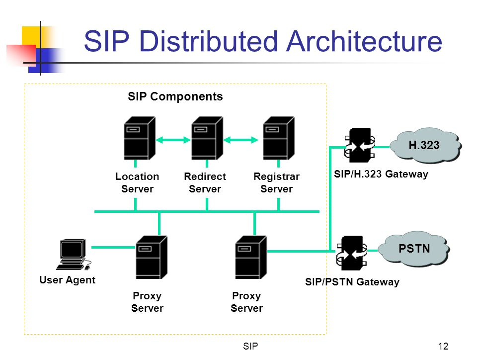 SIP Distributed Architecture
