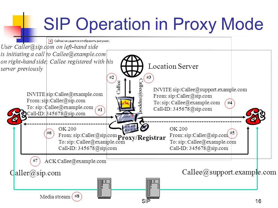 SIP Operation in Proxy Mode