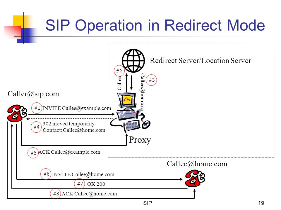 SIP Operation in Redirect Mode