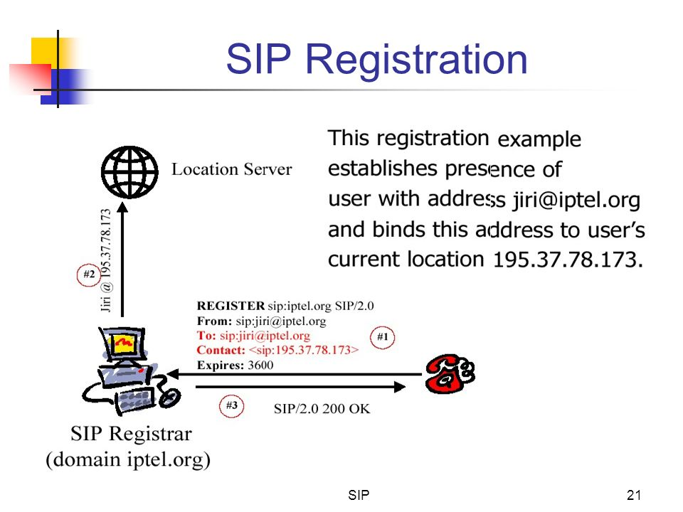 SIP Registration SIP