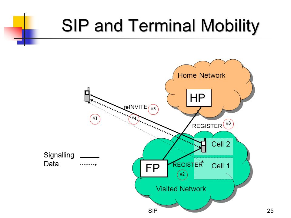 SIP and Terminal Mobility