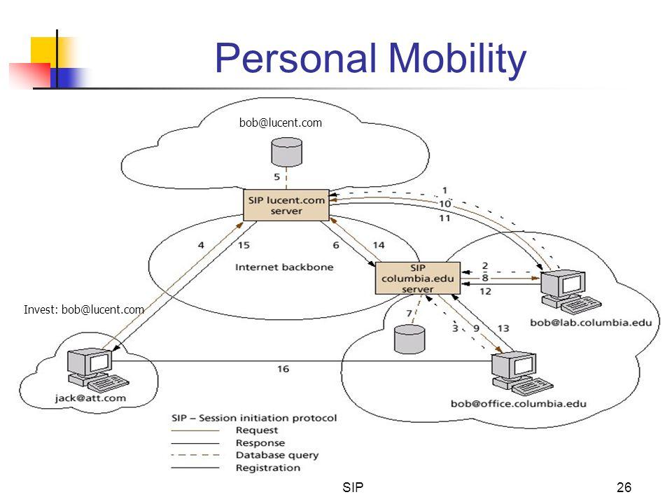 Personal Mobility bob@lucent.com Invest: bob@lucent.com SIP