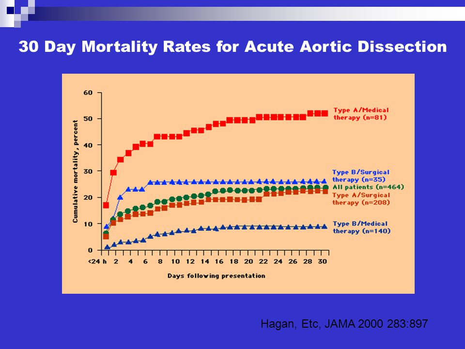 30 Day Mortality Rates for Acute Aortic Dissection