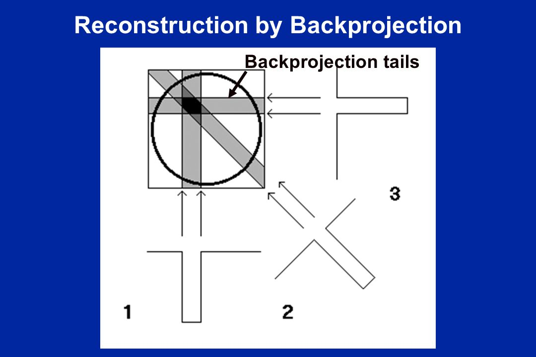 Reconstruction by Backprojection