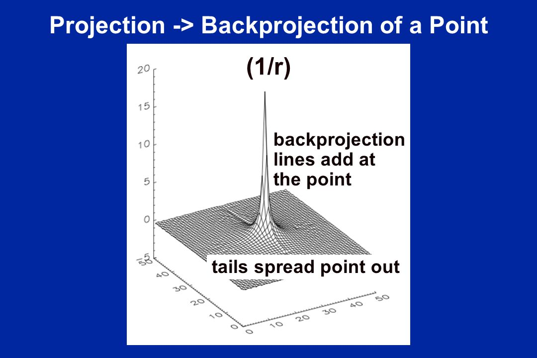 Projection -> Backprojection of a Point