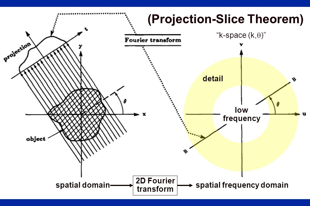 (Projection-Slice Theorem)