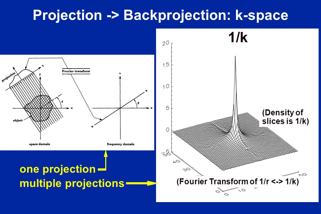 Projection -> Backprojection: k-space