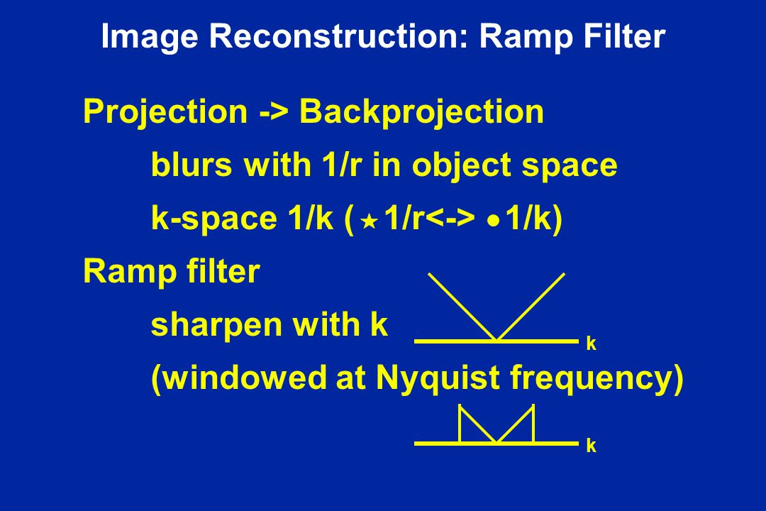Image Reconstruction: Ramp Filter