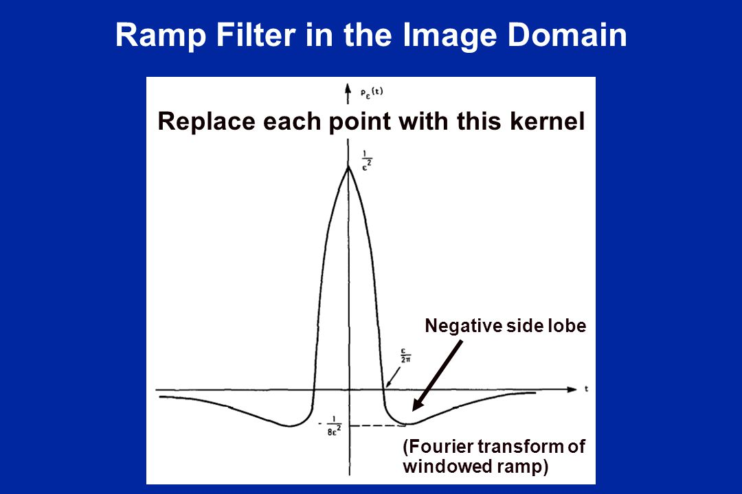 Ramp Filter in the Image Domain