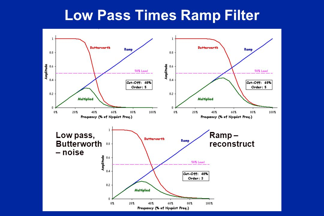 Low Pass Times Ramp Filter