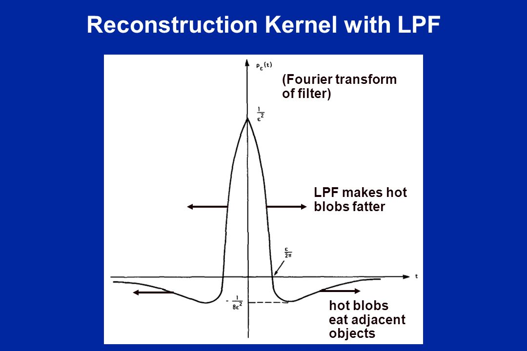 Reconstruction Kernel with LPF