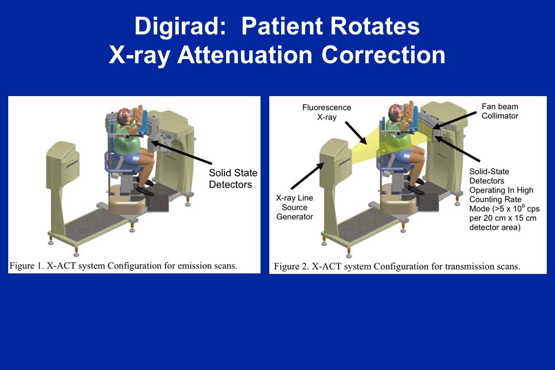 Digirad: Patient Rotates X-ray Attenuation Correction