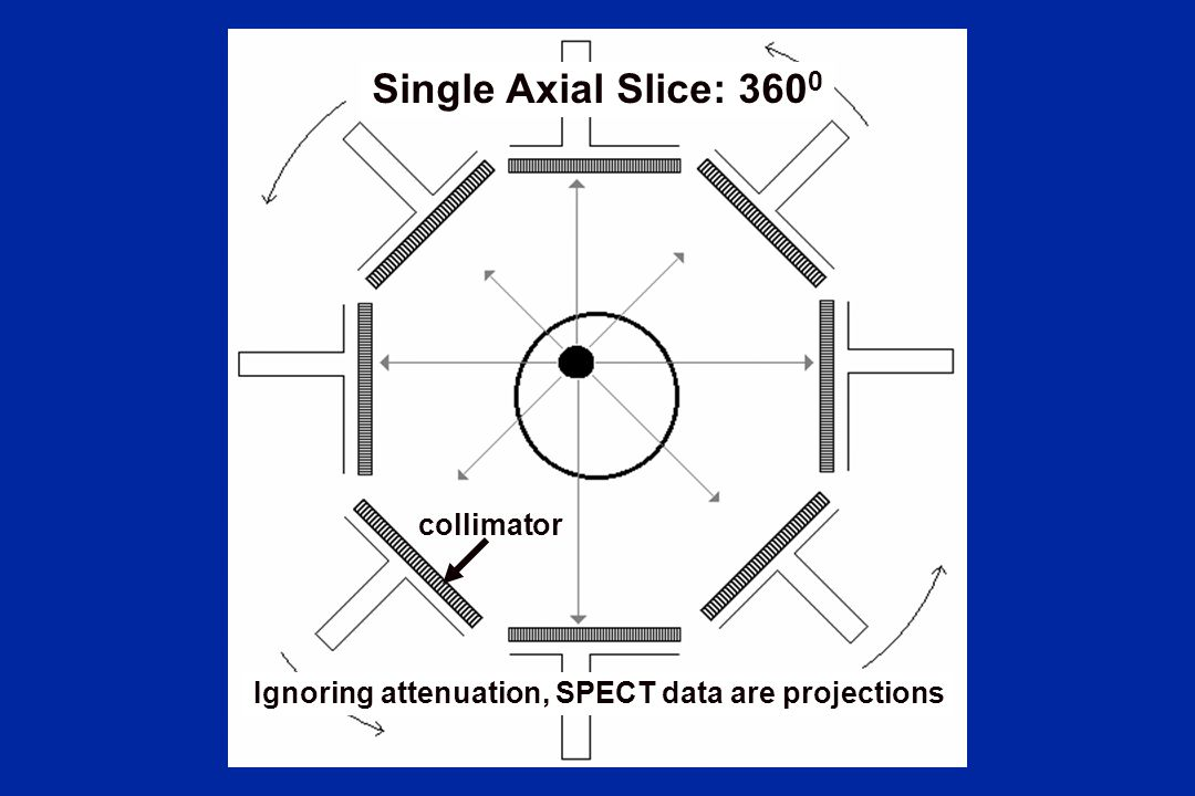 Single Axial Slice: 3600 collimator