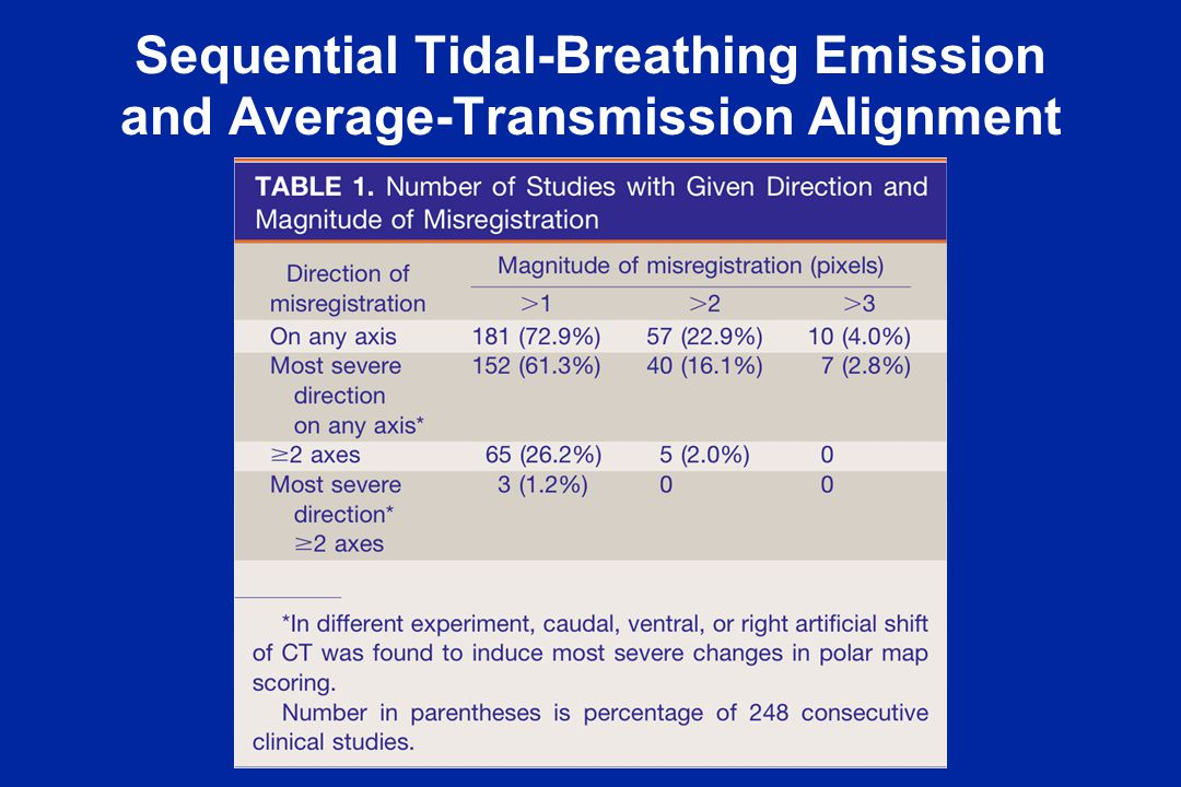 Sequential Tidal-Breathing Emission and Average-Transmission Alignment