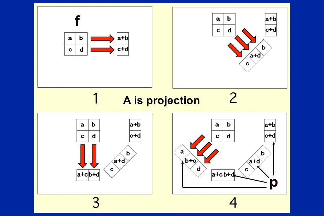 f p A is projection f is the object