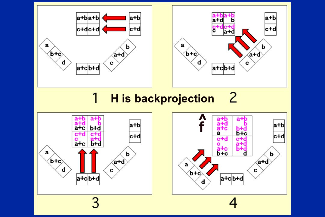 ^ f H is backprojection H is the backprojection operation.