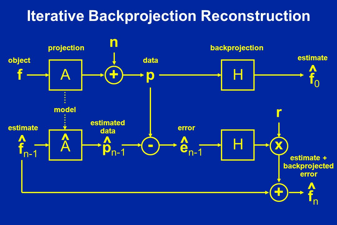 Iterative Backprojection Reconstruction