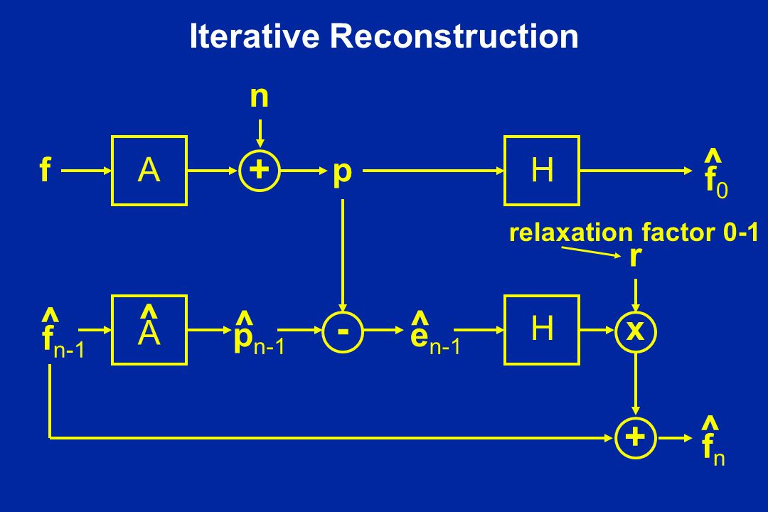 Iterative Reconstruction