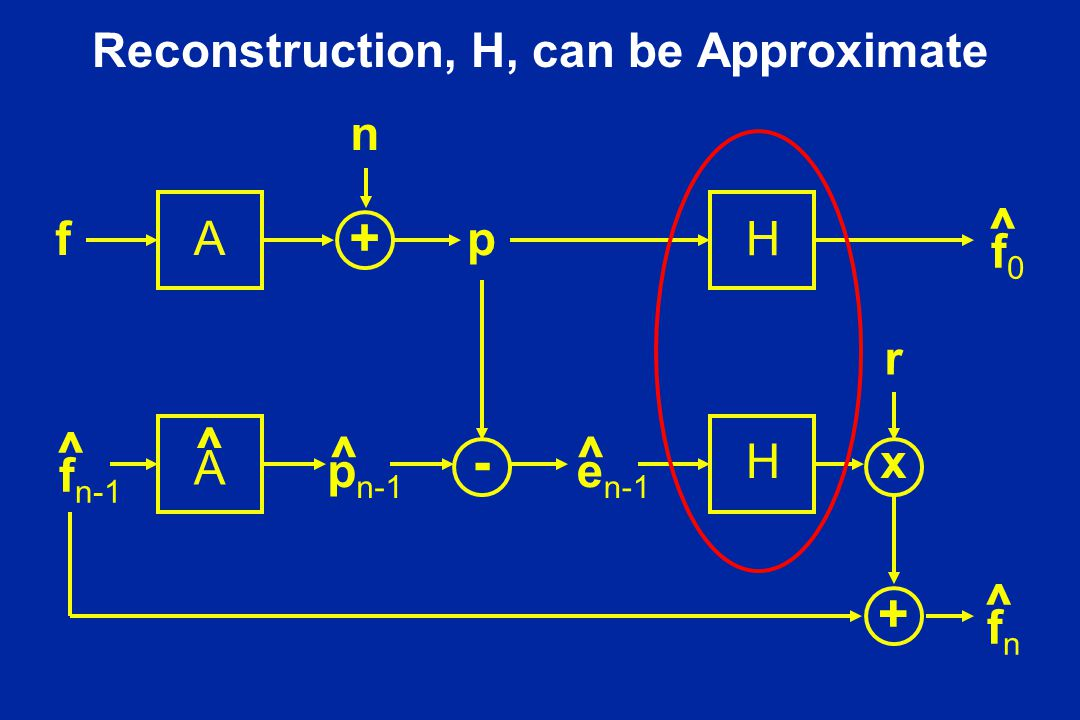 Reconstruction, H, can be Approximate