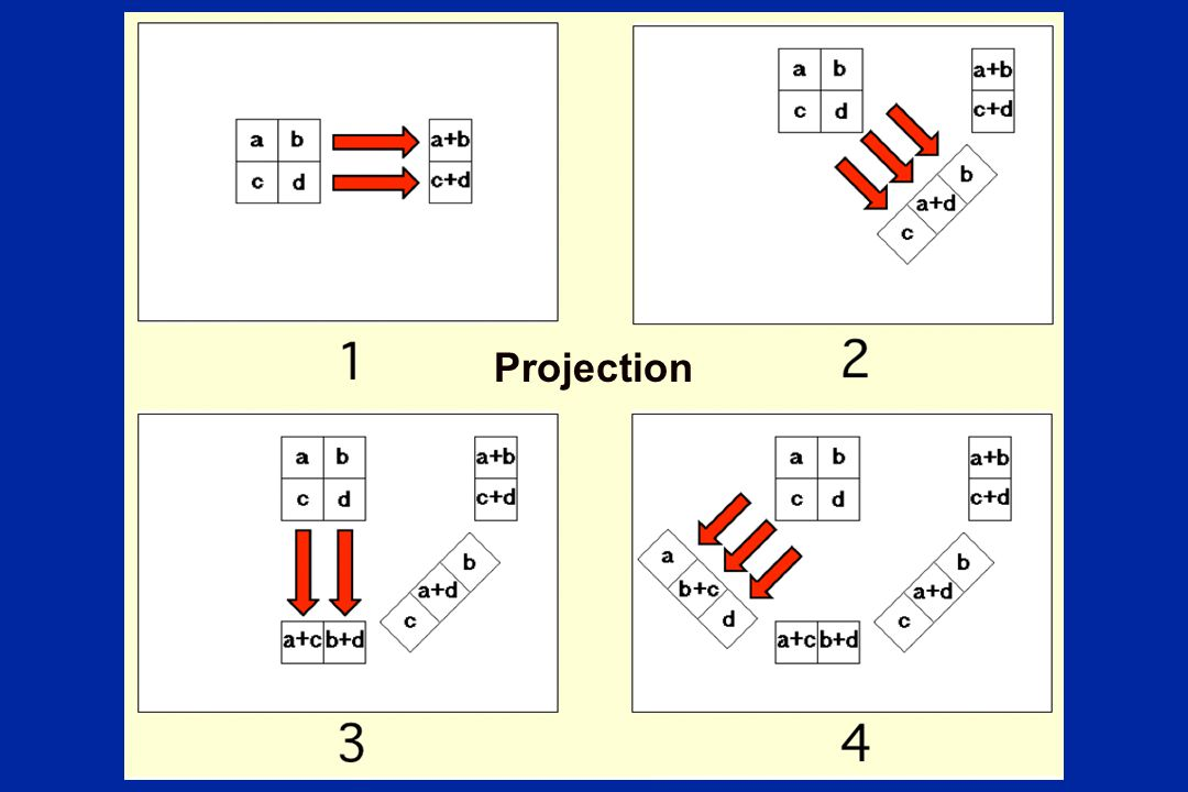 Projection Projection: 1, 2, 3, and 4 are projection data.