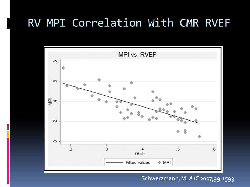 RV MPI Correlation With CMR RVEF
