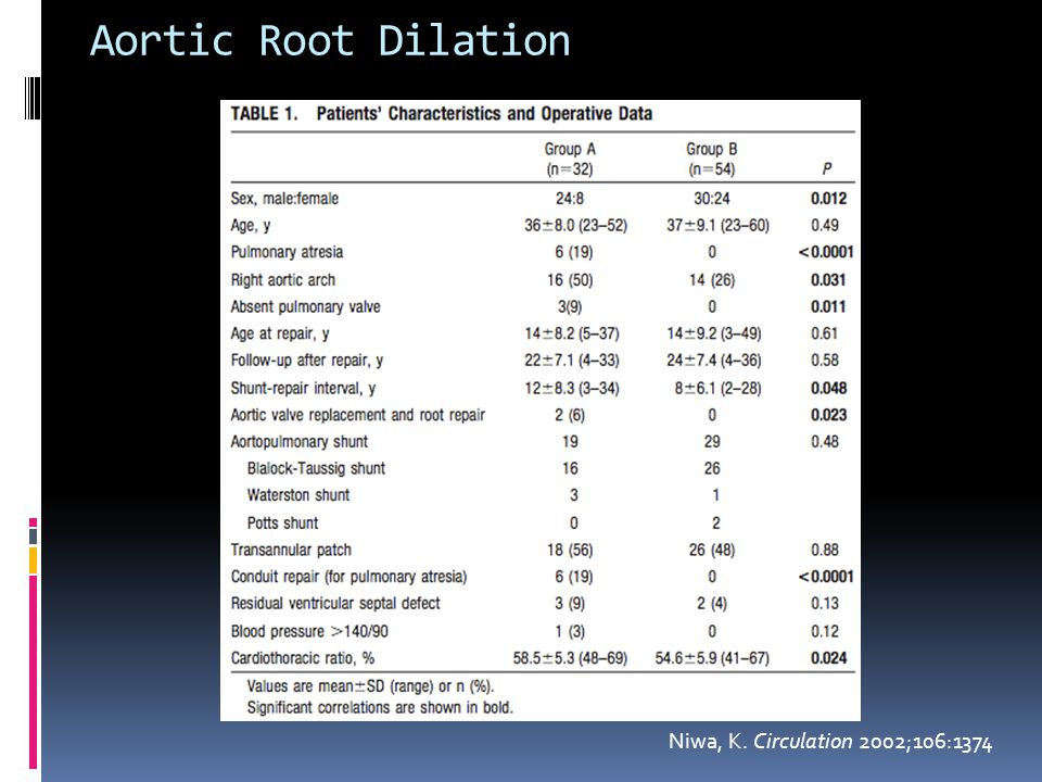 Aortic Root Dilation Niwa, K. Circulation 2002;106:1374