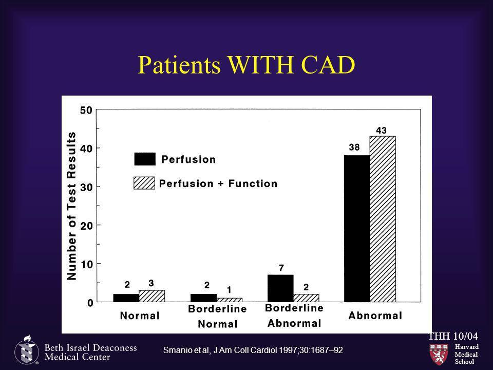 Patients WITH CAD Smanio et al, J Am Coll Cardiol 1997;30:1687–92