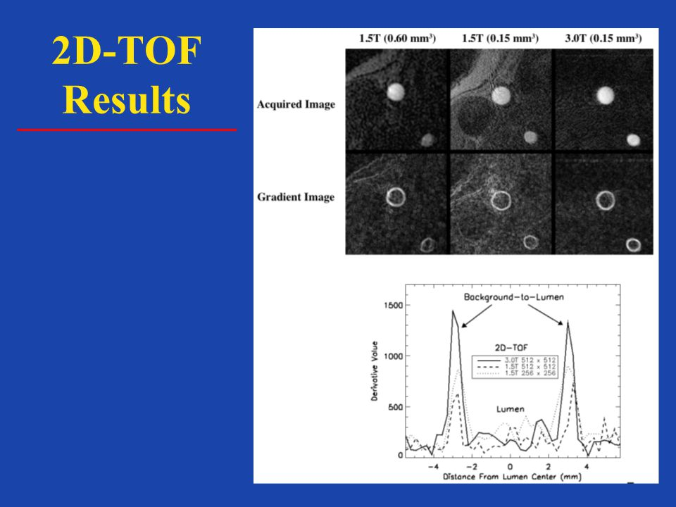 2D-TOF Results