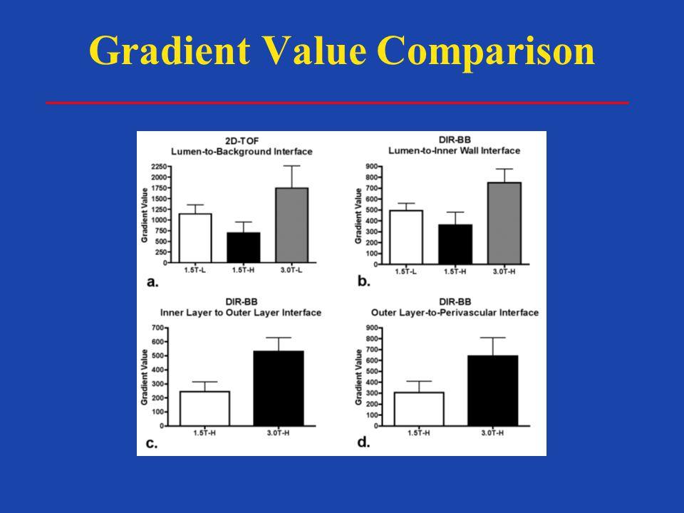 Gradient Value Comparison