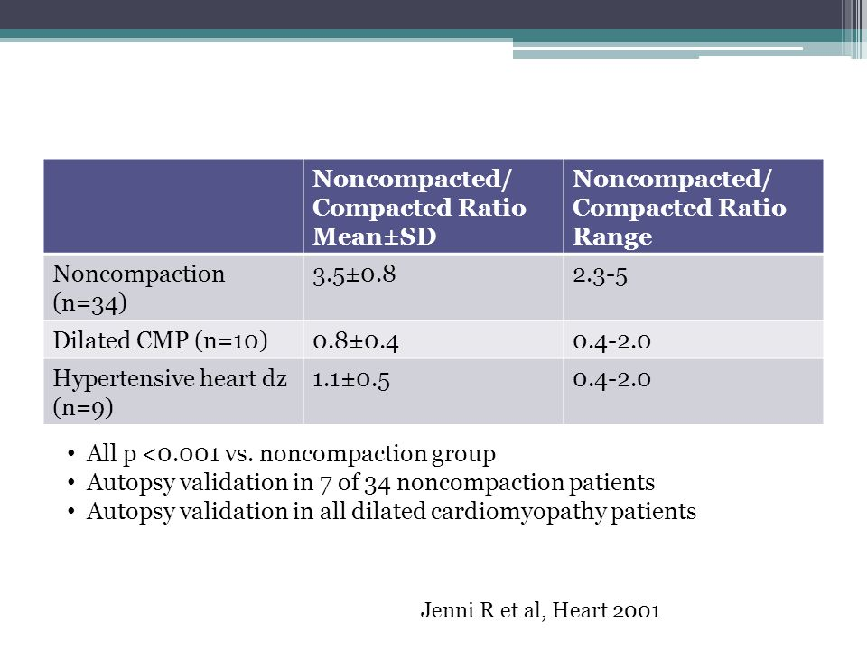 Noncompacted/ Compacted Ratio Mean±SD Noncompacted/ Compacted Ratio