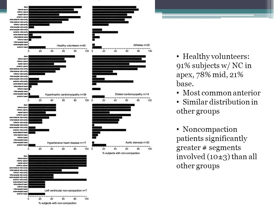 Healthy volunteers: 91% subjects w/ NC in apex, 78% mid, 21% base.