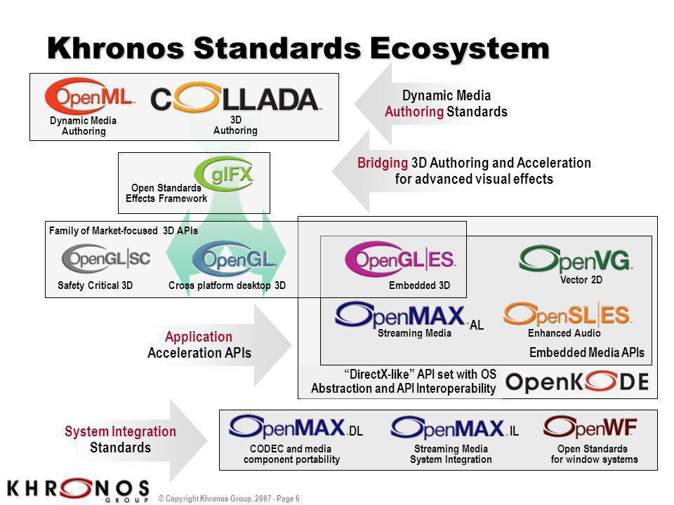 Khronos Standards Ecosystem