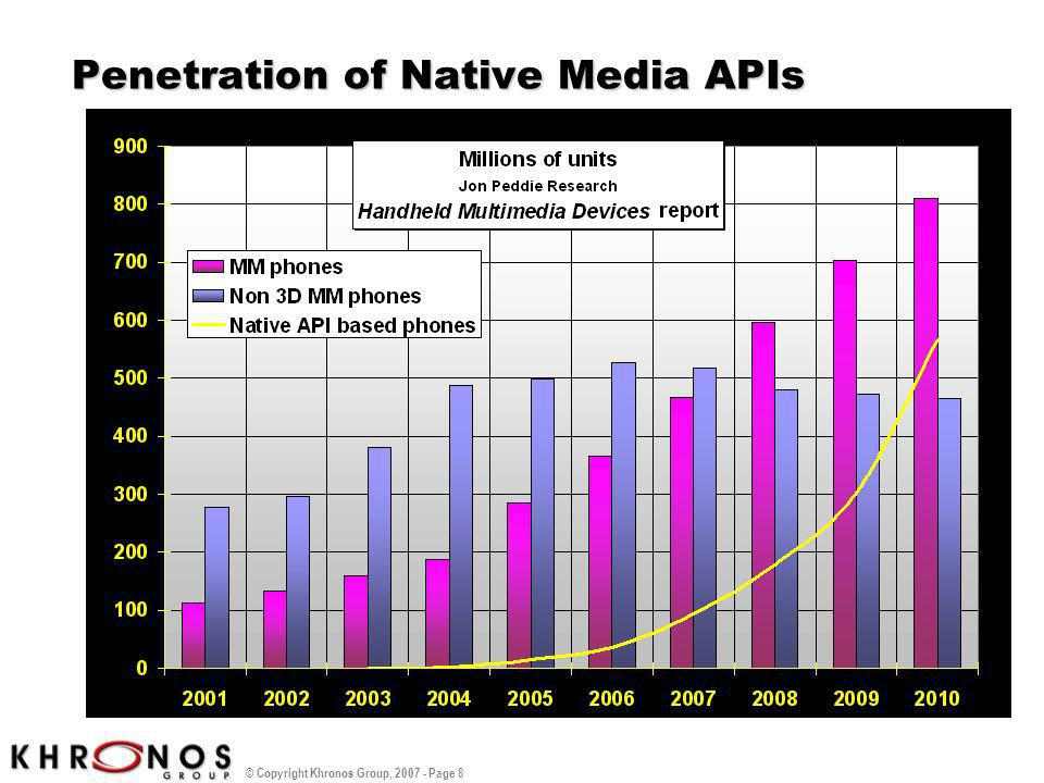 Penetration of Native Media APIs