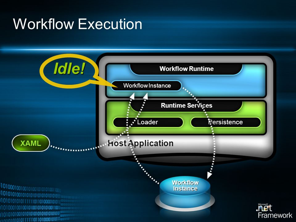 Idle! Workflow Execution Host Application XAML Loader Persistence