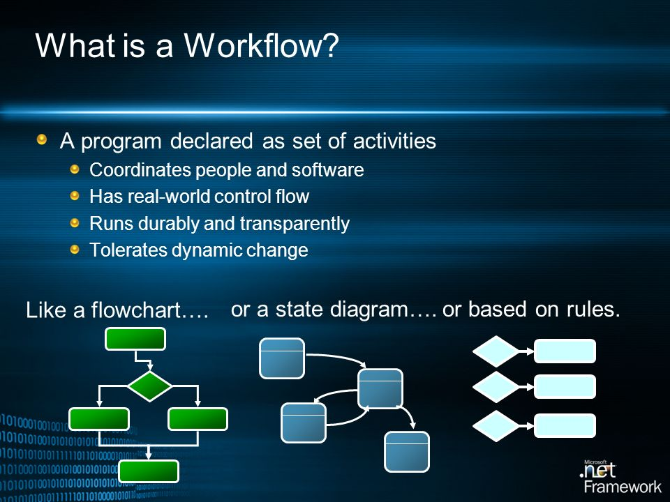What is a Workflow A program declared as set of activities
