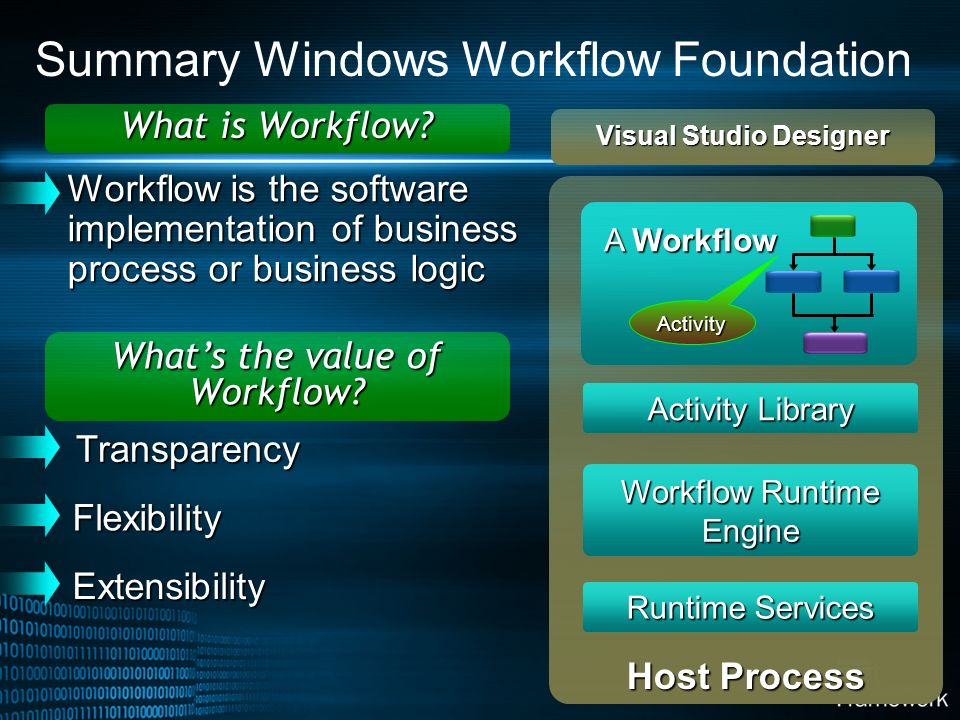 Summary Windows Workflow Foundation