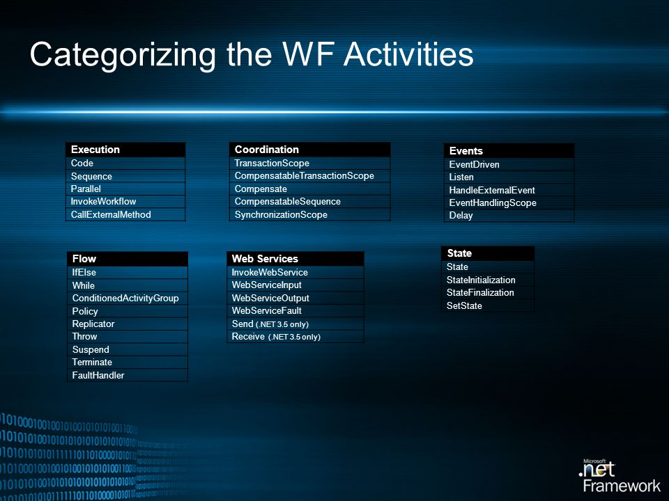 Categorizing the WF Activities