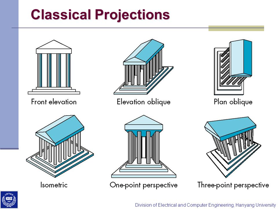 Classical Projections