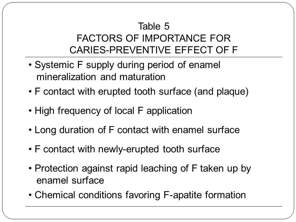 FACTORS OF IMPORTANCE FOR CARIES-PREVENTIVE EFFECT OF F